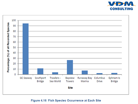 Fish Occurrence at Each Site