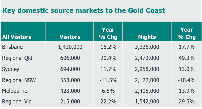 Key domestic source markets to the Gold Coast