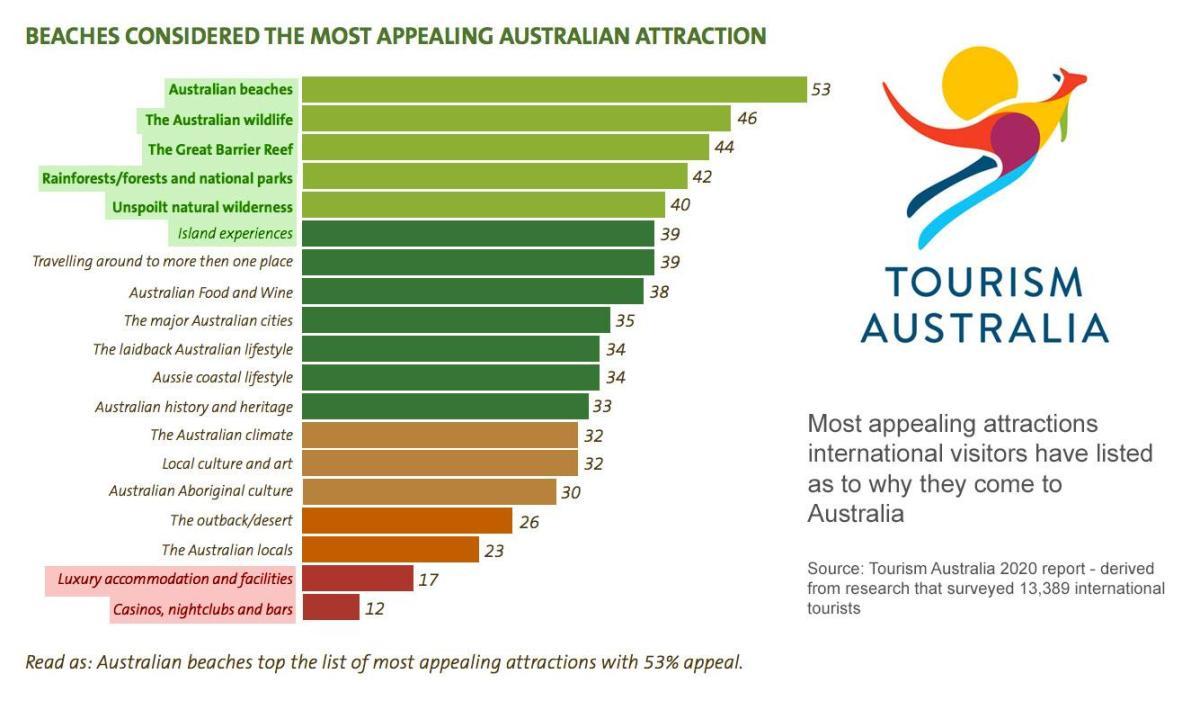 Tourism Australia Stats